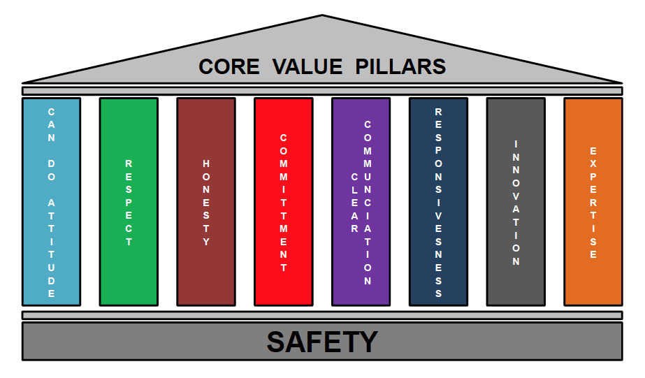 matcor-core-values