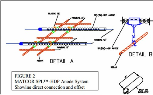 HDP-Anode-System