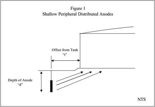 Shallow-Peripheral-Distributed-Anodes