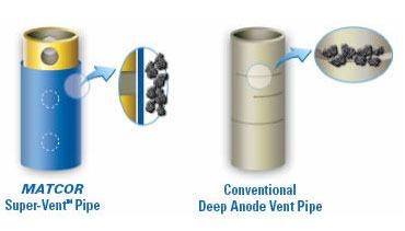 Vent-Pipe-Model